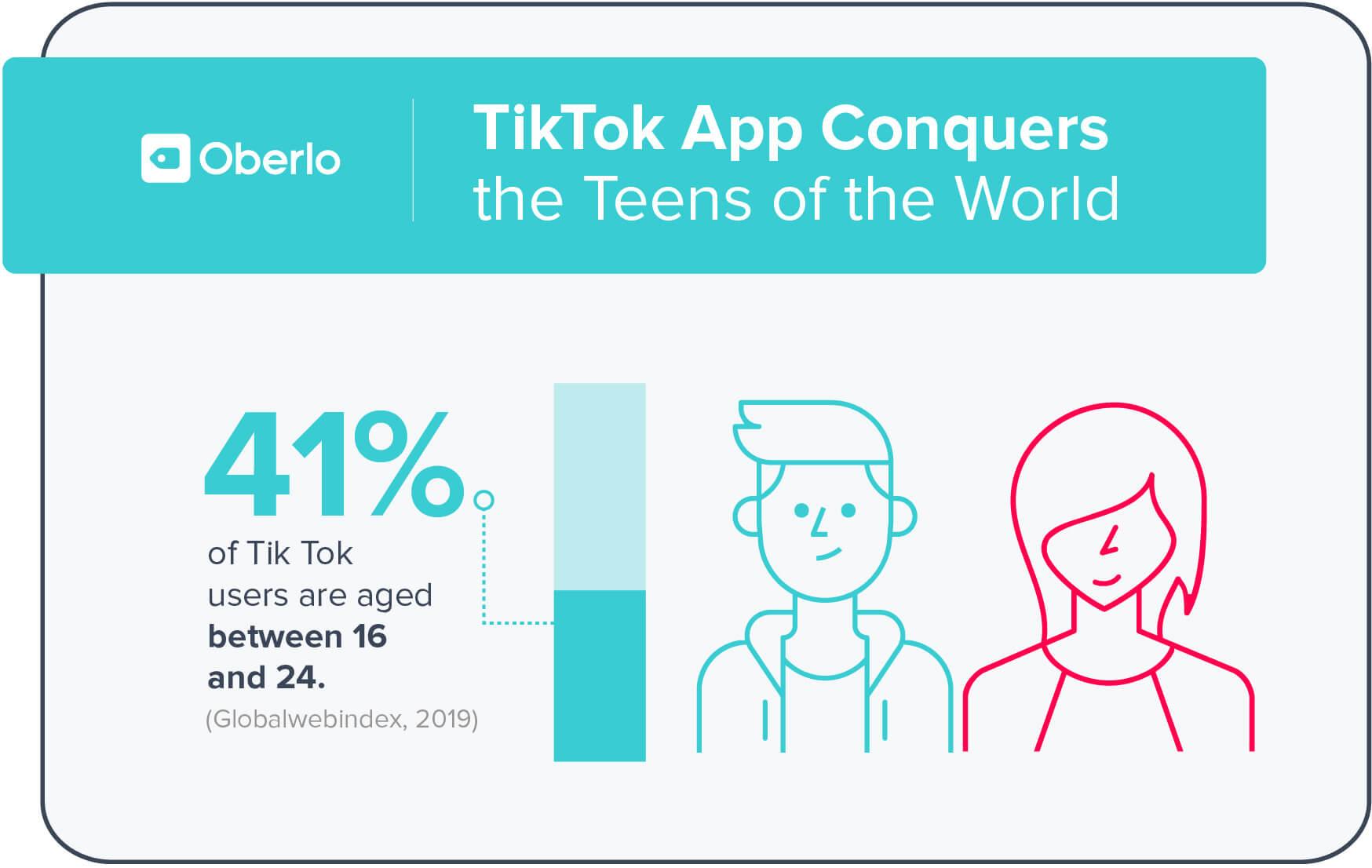 41% người dùng tiktok từ 18 - 24 tuổi