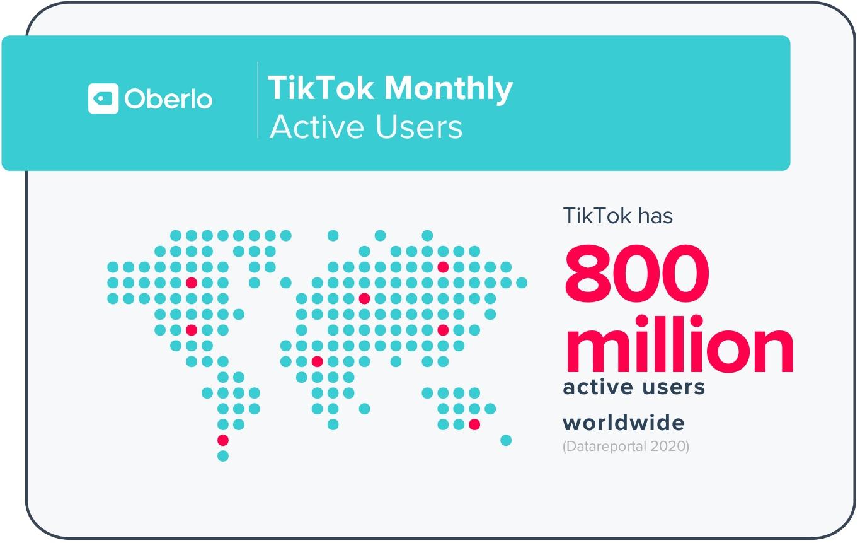 Tiktok hiện có hơn 800 triệu người dùng active mỗi tháng