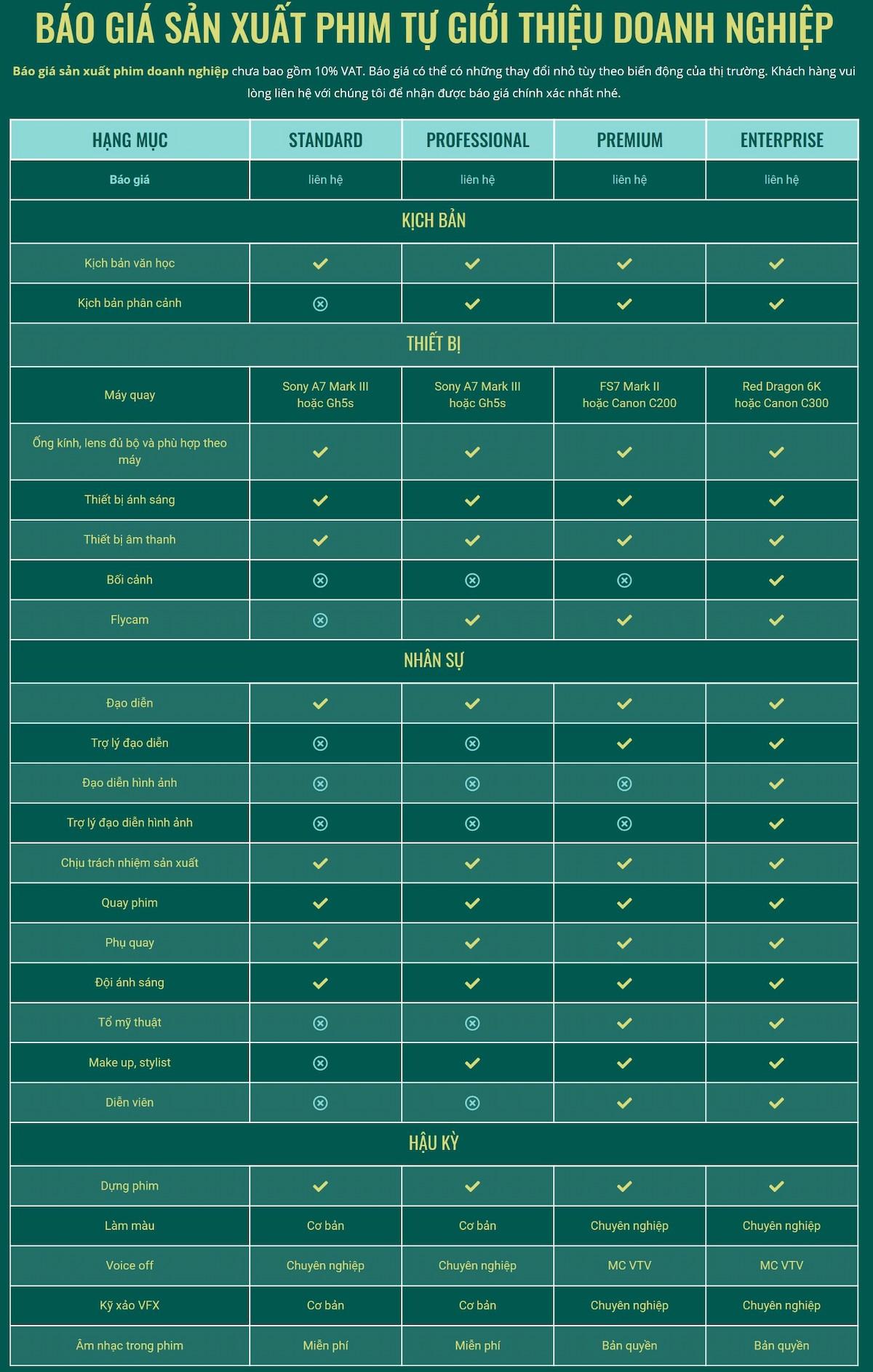 Báo giá sản xuất phim doanh nghiệp