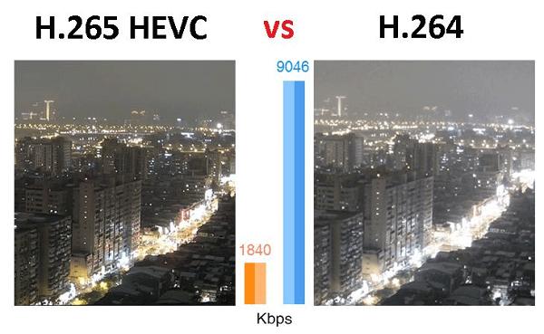 So sánh chất lượng video H.265 và H264